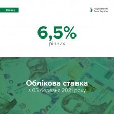 Облікову ставку НБУ підвищено до 6,5%